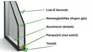 Műanyag ablak 2 rétegű üveggel - Hőszigetelt üvegszerkezet: Nemesgáztöltés (Argon gáz)