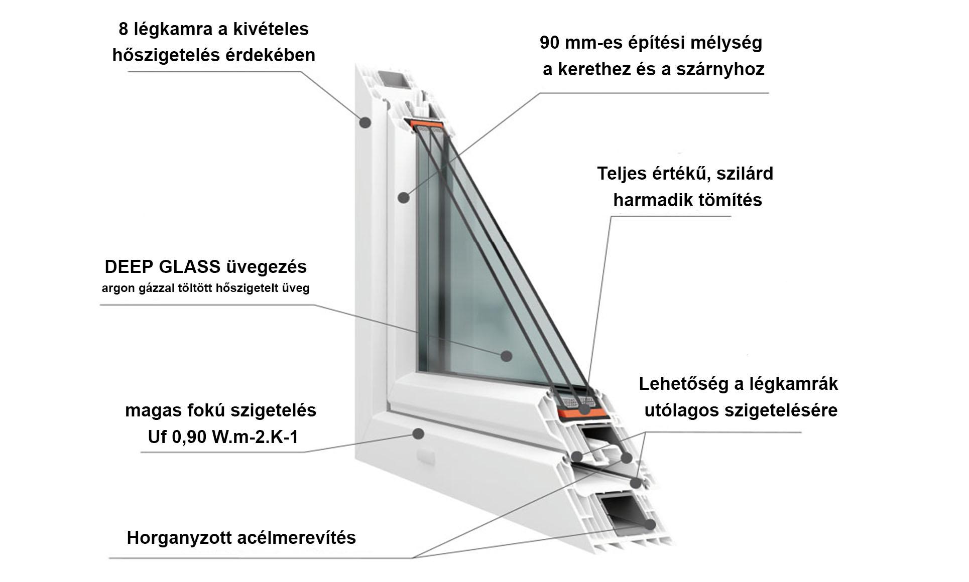 Műanyag Ablakok - Légkamrák száma