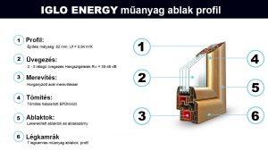 Iglo Energy Műanyag Ablak Profil