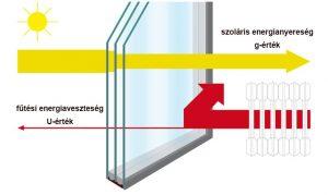 Műanyag ablakok U-értéke