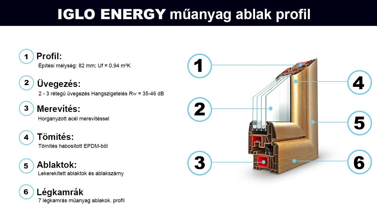 Hőszigetelt műanyag ablakok / Felújítási projektekhez és új épületekhez