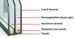 7 légkamrás 3 rétegű üvegszerkezet felépülése: 4-14-4-14-4